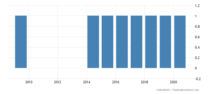 albania agricultural census wb data