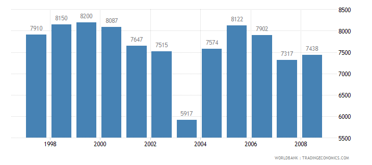 albania agricultural machinery tractors wb data