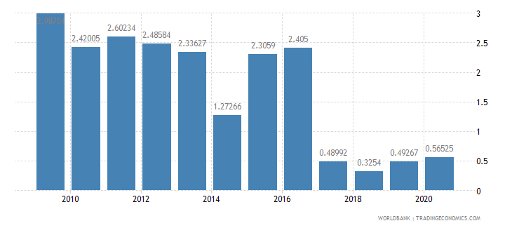 albania agricultural raw materials exports percent of merchandise exports wb data