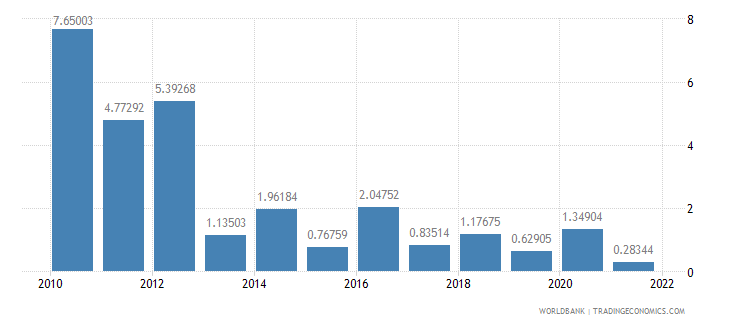 albania agriculture value added annual percent growth wb data