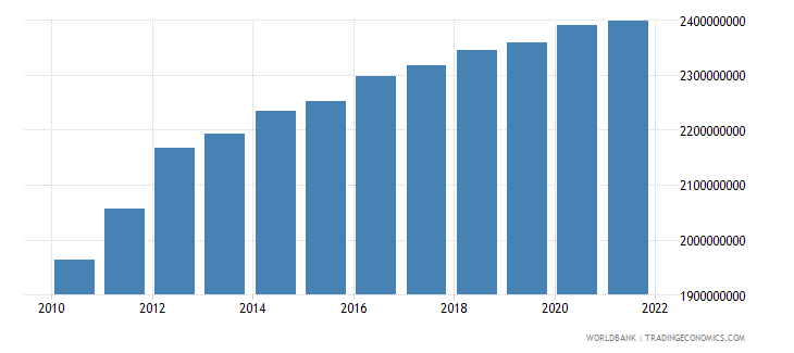 albania agriculture value added constant 2000 us dollar wb data