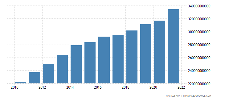 albania agriculture value added current lcu wb data