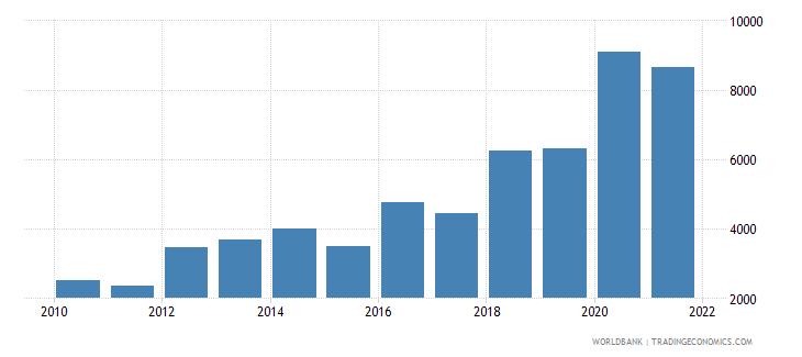 albania aquaculture production metric tons wb data