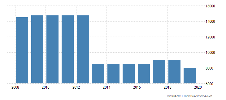 albania armed forces personnel total wb data