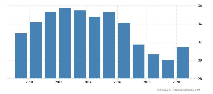 albania atms per 100000 adults gfd wb data