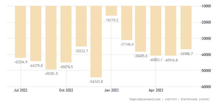 Albania Balance of Trade