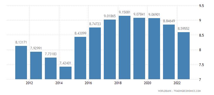 albania bank capital to assets ratio percent wb data