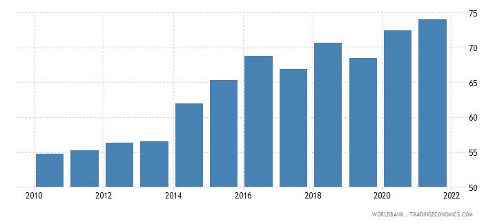 albania bank concentration percent wb data