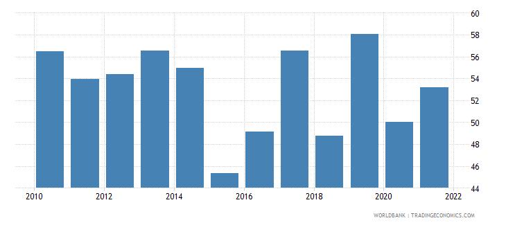 albania bank cost to income ratio percent wb data