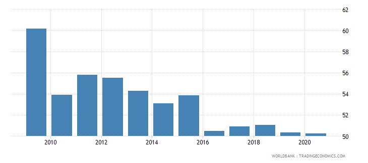 albania bank credit to bank deposits percent wb data