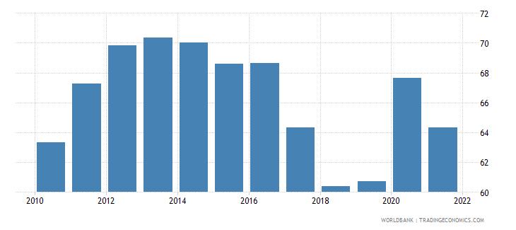 albania bank deposits to gdp percent wb data