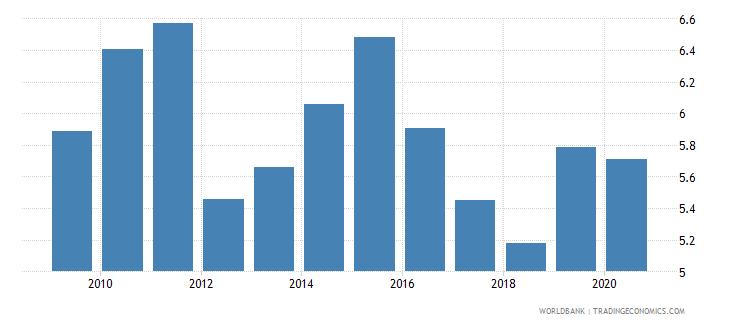 albania bank lending deposit spread wb data