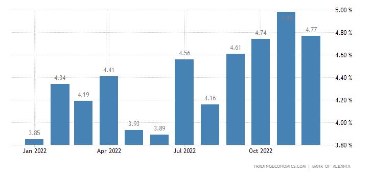 Albania Bank Lending Rate