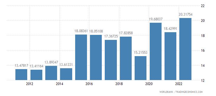 albania bank liquid reserves to bank assets ratio percent wb data