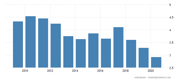 albania bank net interest margin percent wb data