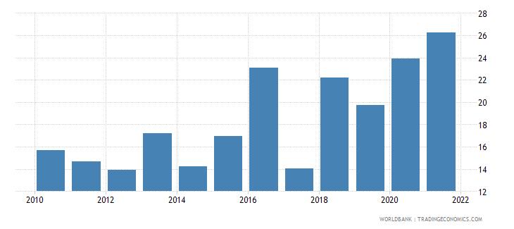 albania bank noninterest income to total income percent wb data