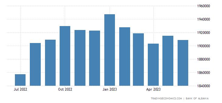 Albania Banks Balance Sheet