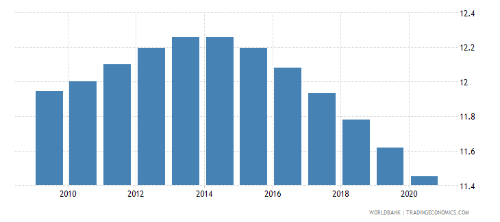 albania birth rate crude per 1 000 people wb data