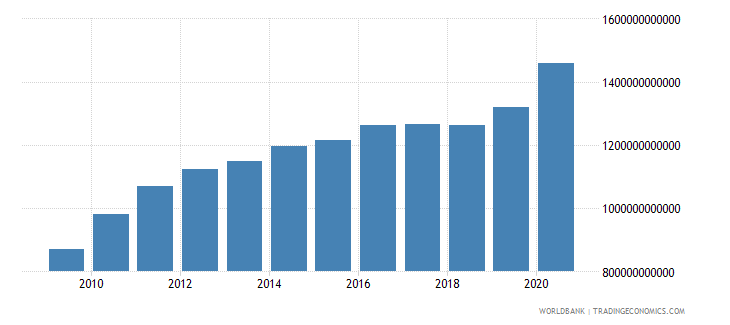 albania broad money current lcu wb data