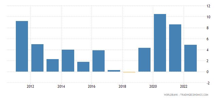 albania broad money growth annual percent wb data