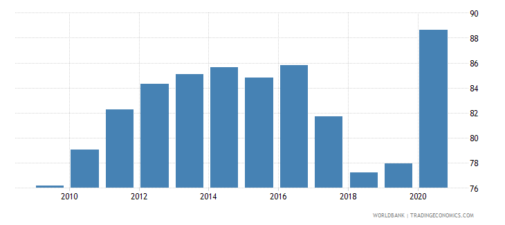albania broad money percent of gdp wb data
