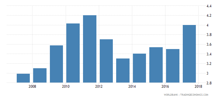albania burden of customs procedure wef 1 extremely inefficient to 7 extremely efficient wb data