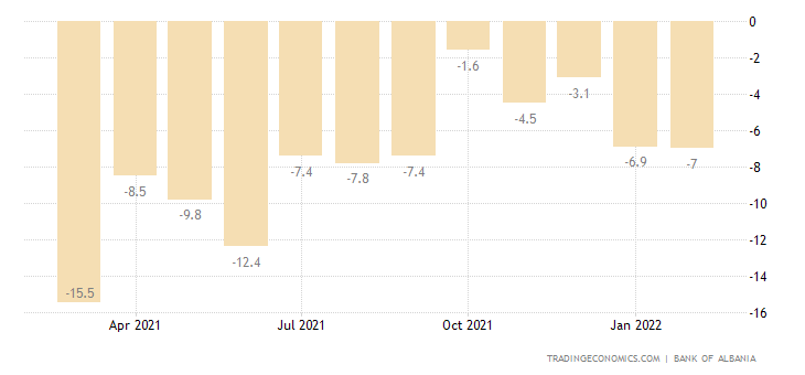 Albania Industry Confidence Indicator