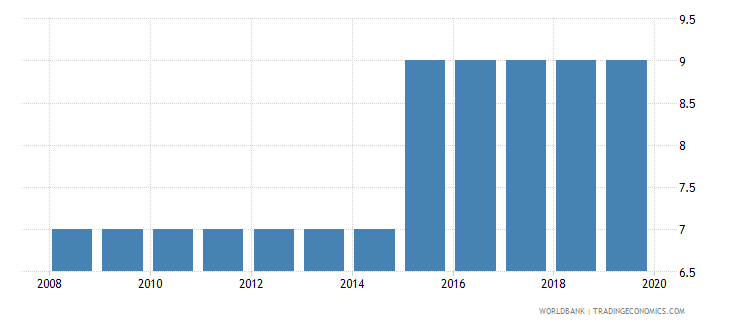 albania business extent of disclosure index 0 less disclosure to 10 more disclosure wb data