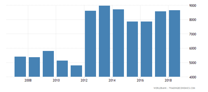 albania capture fisheries production metric tons wb data
