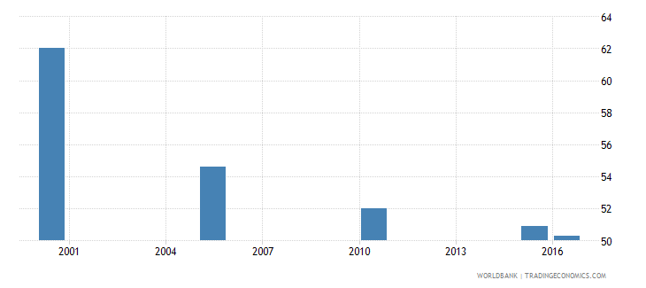 albania cause of death by injury ages 15 34 male percent of relevant age group wb data
