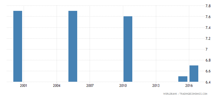 albania cause of death by injury ages 35 59 female percent of relevant age group wb data
