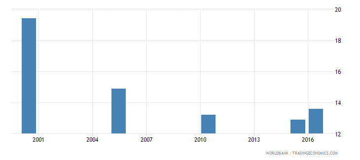 albania cause of death by injury ages 35 59 male percent of relevant age group wb data