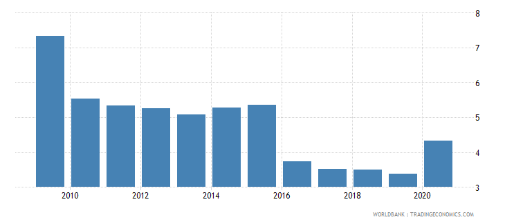 albania central bank assets to gdp percent wb data