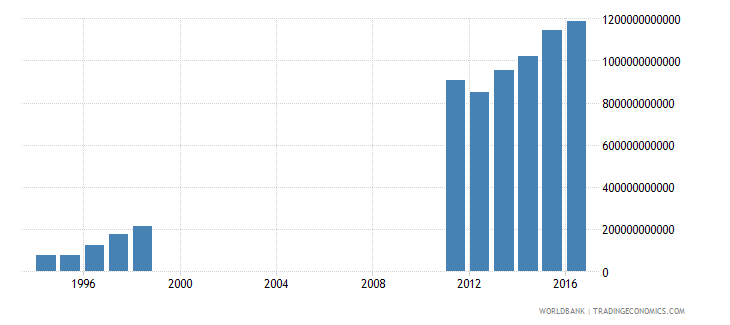 albania central government debt total current lcu wb data