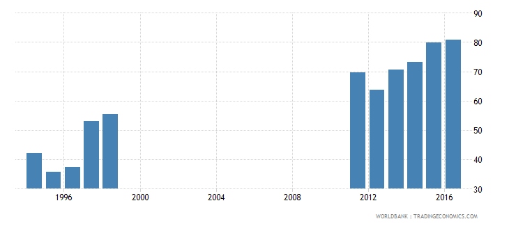 albania central government debt total percent of gdp wb data