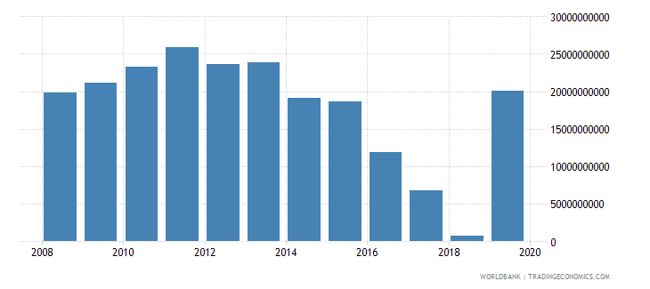 albania changes in inventories constant lcu wb data