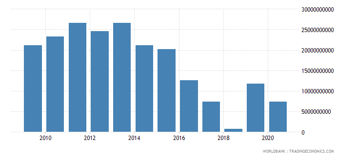 albania changes in inventories current lcu wb data