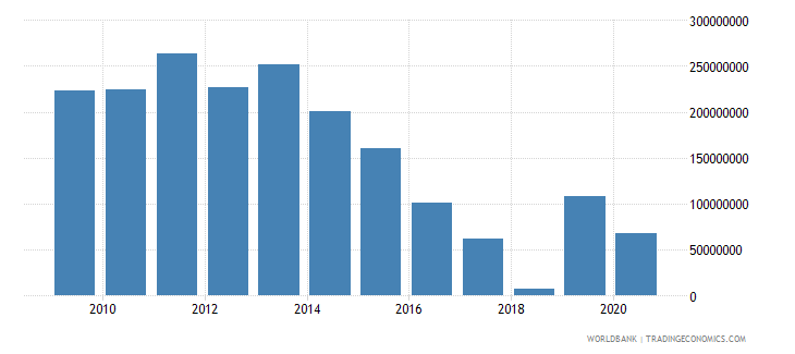 albania changes in inventories us dollar wb data