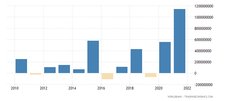 albania changes in net reserves bop us dollar wb data
