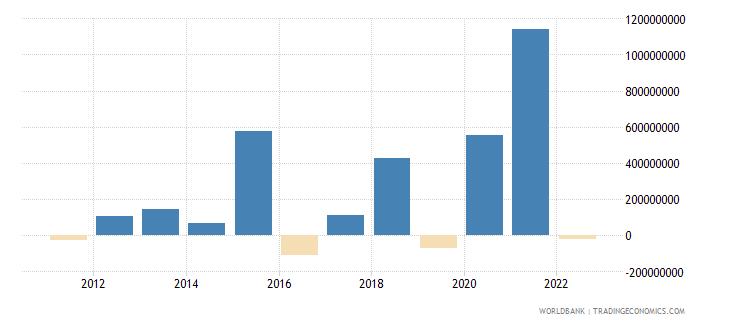 albania changes in net reserves bop us dollar wb data