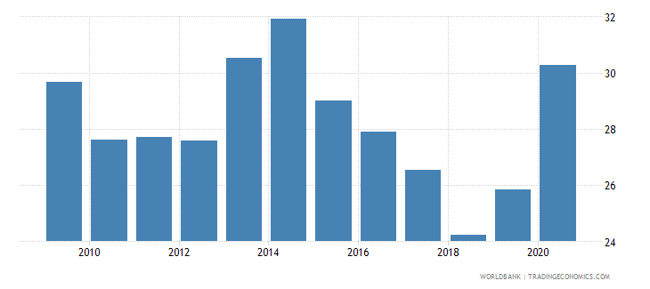 albania claims on central government etc percent gdp wb data
