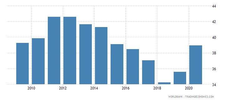 albania claims on other sectors of the domestic economy percent of gdp wb data