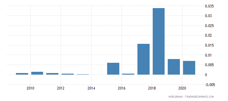 albania coal rents percent of gdp wb data