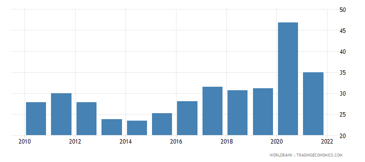 albania communications computer etc percent of service exports bop wb data