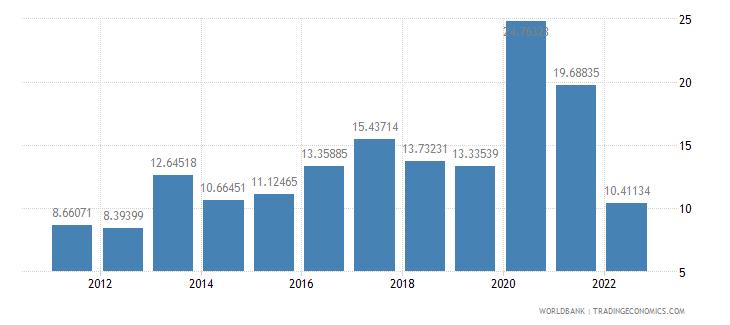albania communications computer etc percent of service imports bop wb data