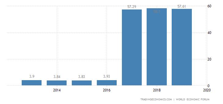 Albania Competitiveness Index