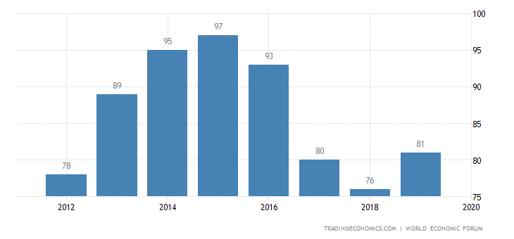 Albania Competitiveness Rank