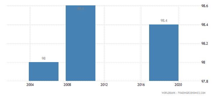 albania completeness of birth registration percent wb data