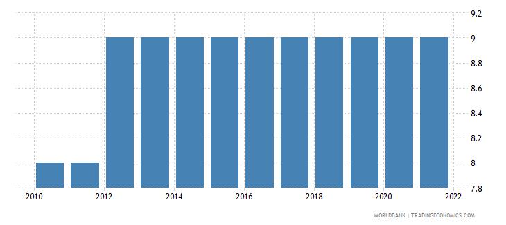 albania compulsory education duration years wb data
