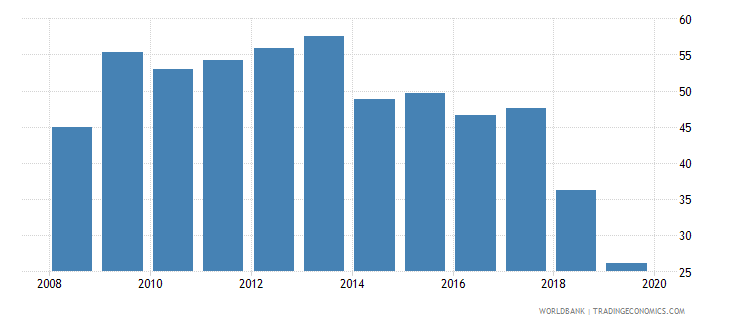 albania consolidated foreign claims of bis reporting banks to gdp percent wb data